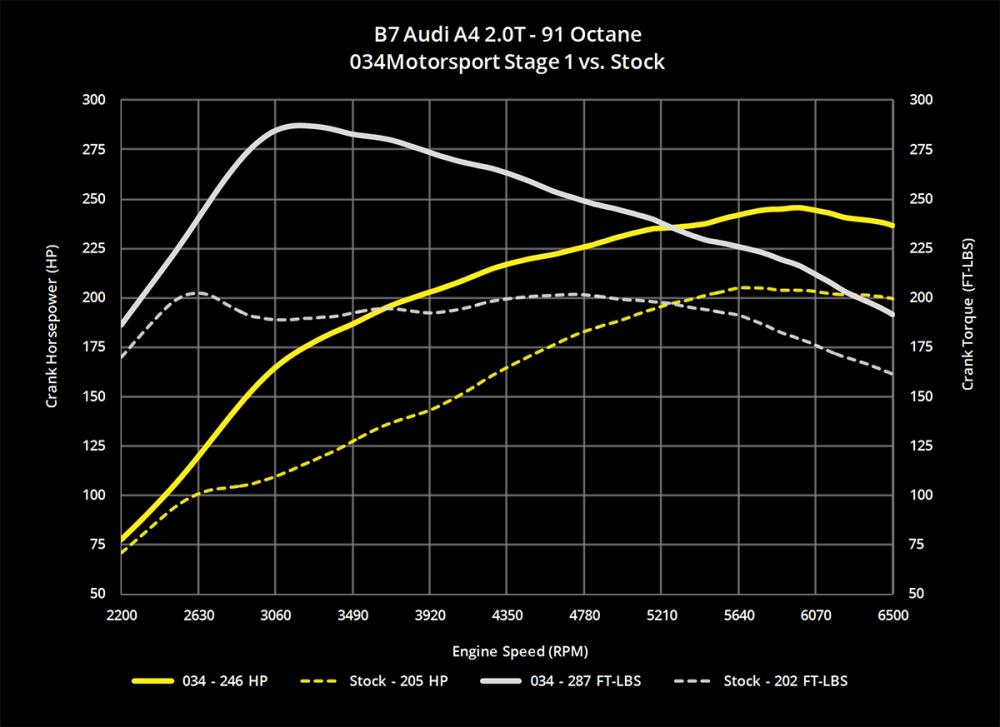 medium resolution of b7 audi a4 2 0t stage 1 performance ecu software