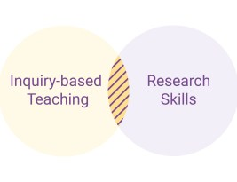 How Inquiry-Based Teaching Improves Student Research Skills: Simplifying Approaches to Teaching & Learning Series (Part 1)