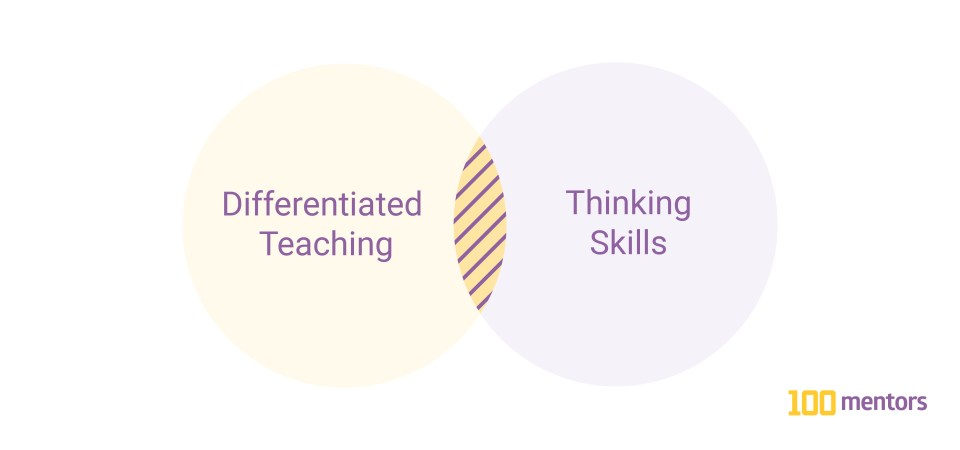 Venn Diagram (Differentiated Teaching) overlapping with (Thinking Skills)