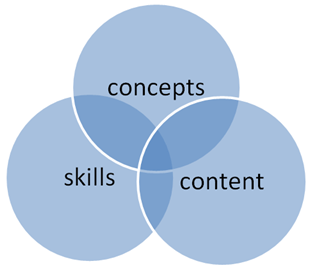 Venn diagram overlapping three circles: concepts, skills, and content