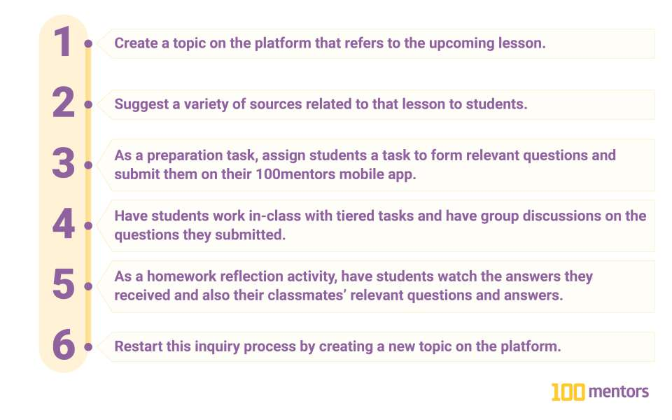 1. Create a topic on the platform that refers to the upcoming lesson. 2. Suggest a variety of sources related to that lesson to students. 3. As a preparation task, assign students a task to form relevant questions and submit them on their 4. 100mentors mobile app. Have students work in-class with tiered tasks and have group discussions on the questions they submitted. 5. As a homework reflection activity, have students watch the answers they received and also their classmates' relevant questions and answers. 6. Restart this inquiry process by creating a new topic on the platform.