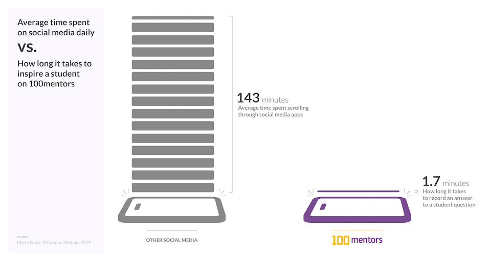Average time spent on social media daily vs. How long it takes to inspire a student on 100mentors.   Image shows a graph: 143 minutes on the left side - other social media apps, 1.7 minutes on the right side - 100mentors.  Source: Marie Ennis- O'Connor, Medium 2019