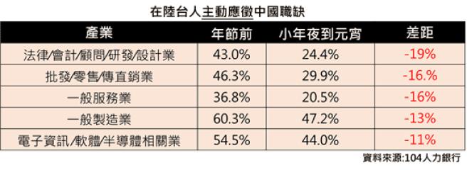 在陸台人主動應徵中國職缺