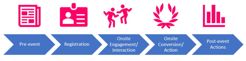 Onsite Engagement