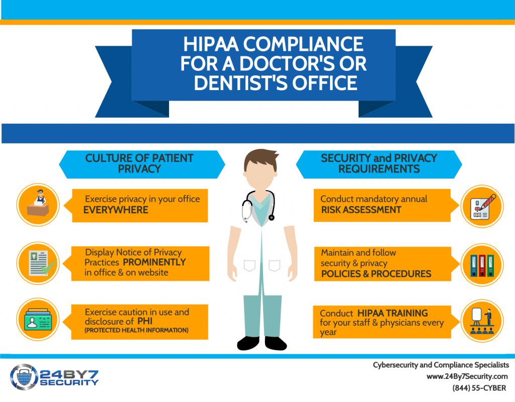 Hipaa Training Is Not Hipaa Compliance