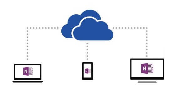 onenote-onedrive-sync-cloud
