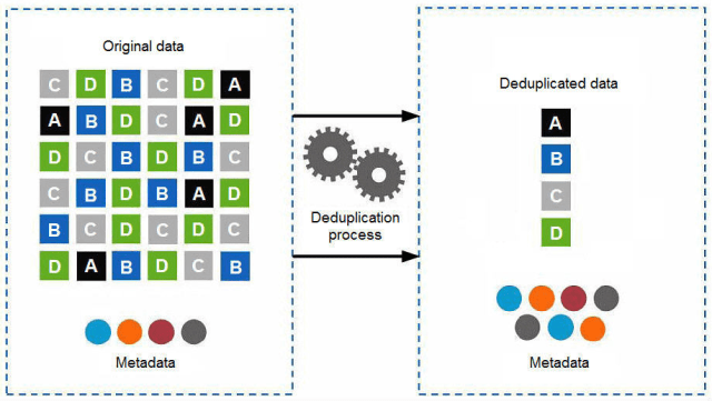 ibm-deduplication