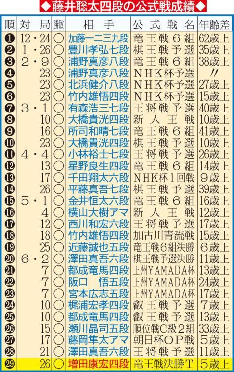 藤井聡太四段の公式戦成績