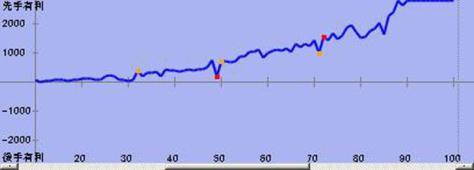 将棋ソフト「elmo」によるグラフ