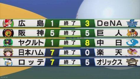 プロ野球 広島とソフトバンク ともにマジック「4」