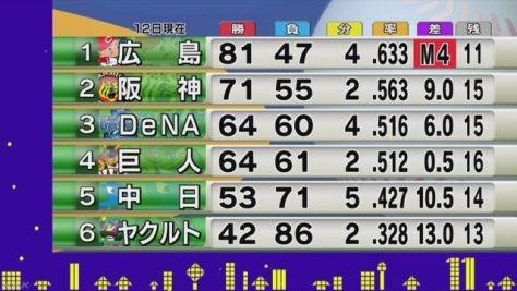 セ・リーグ 広島の連勝は9でストップ