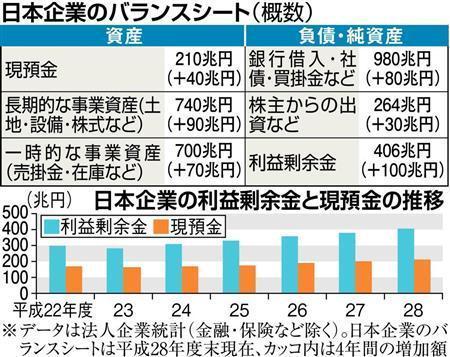 日本企業のバランスシート