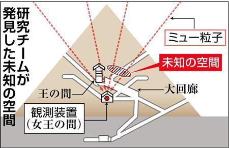 ピラミッドの未知の空間