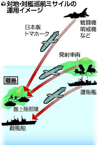 対地・対艦巡航ミサイルの運用イメージ