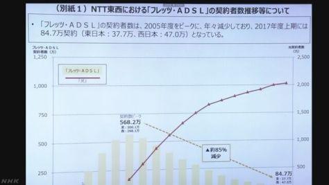 「ADSL」2023年めどに終了へ NTT東西