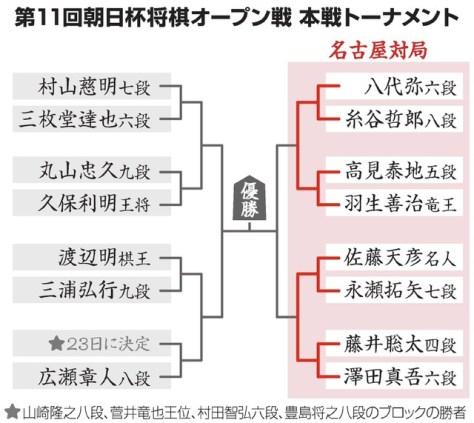 第11回朝日杯将棋オープン戦 決勝トーナメント