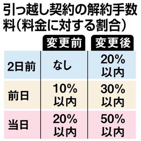 引っ越し契約の解約手数料(料金に対する割合)