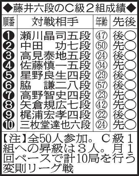 藤井六段のC級2組成績