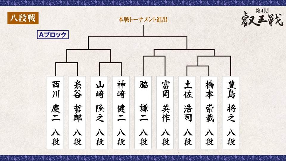 第4期 叡王戦 段位別予選『八段戦』トーナメント表 Aブロック
