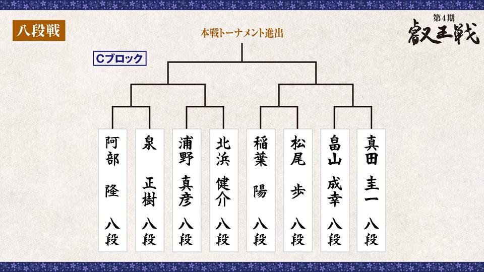 第4期 叡王戦 段位別予選『八段戦』トーナメント表 Cブロック