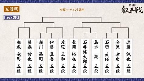 第4期 叡王戦 段位別予選『五段戦』トーナメント表 Bブロック