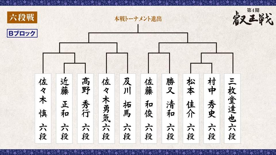第4期 叡王戦 段位別予選『六段戦』トーナメント表 Bブロック