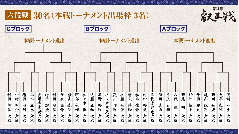 第4期 叡王戦 段位別予選『六段戦』トーナメント表 Dブロック