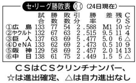 セ・リーグ勝敗表(24日現在)