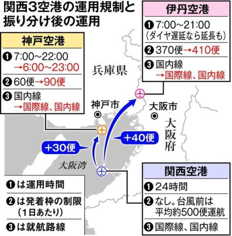 関西3空港の運用規制と振り分け後の運用