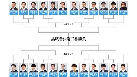 第4期 叡王戦 本戦トーナメント