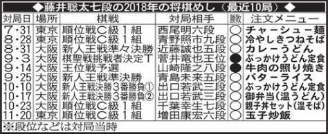 藤井聡太七段の2018年の将棋めし(最近10局)