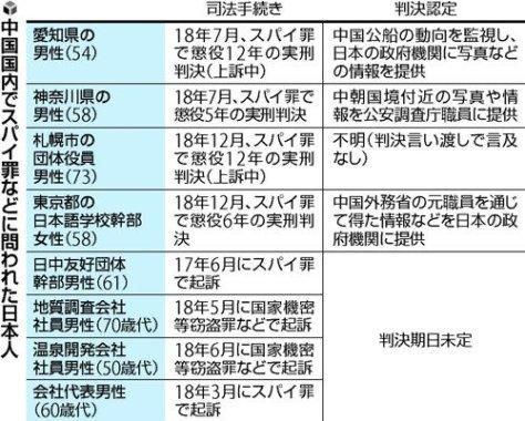 中国国内でスパイ罪などに問われた日本人