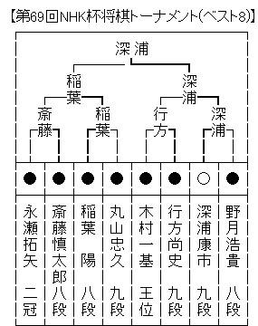 第69回NHK杯将棋トーナメント本戦