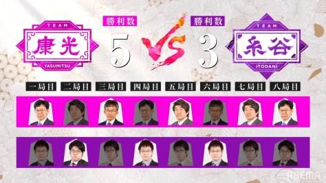 チーム康光が5勝3敗で勝利|第4回ABEMAトーナメント予選Bリーグ 第二試合