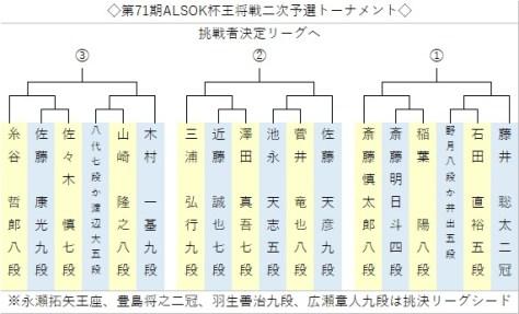王将戦2次予選組み合わせ決定、18棋士が挑戦者決定リーグ3枠目指す