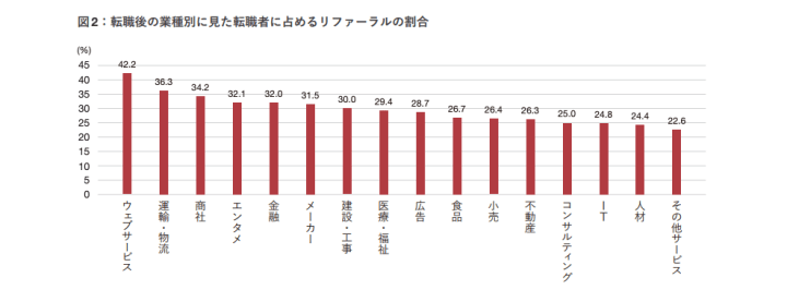 転職後の業種別に見た転職者に占めるリファーラルの割合.png