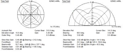 EZNEC far field plot 20m