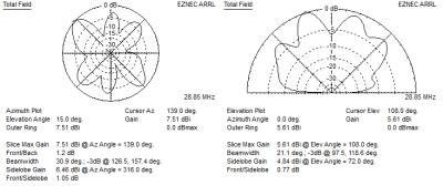 EZNEC G5RV 10m
