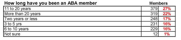 How long as a member
