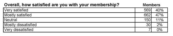 How satisfied as a member