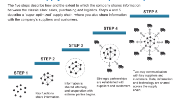 How To Create A Super Optimized Supply Chain