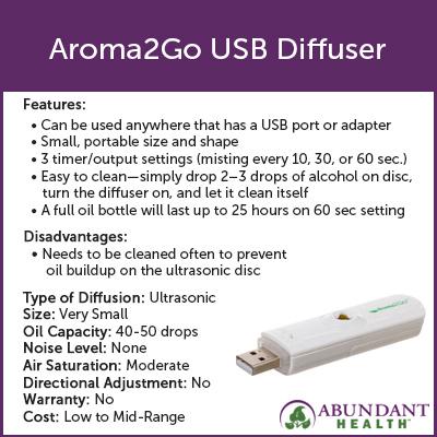Aroma2Go USB Diffuser Info Graphic