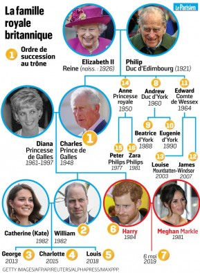 Histoire De La Famille Royale D Angleterre : histoire, famille, royale, angleterre, ROYAL, FAMILY, GRANDE