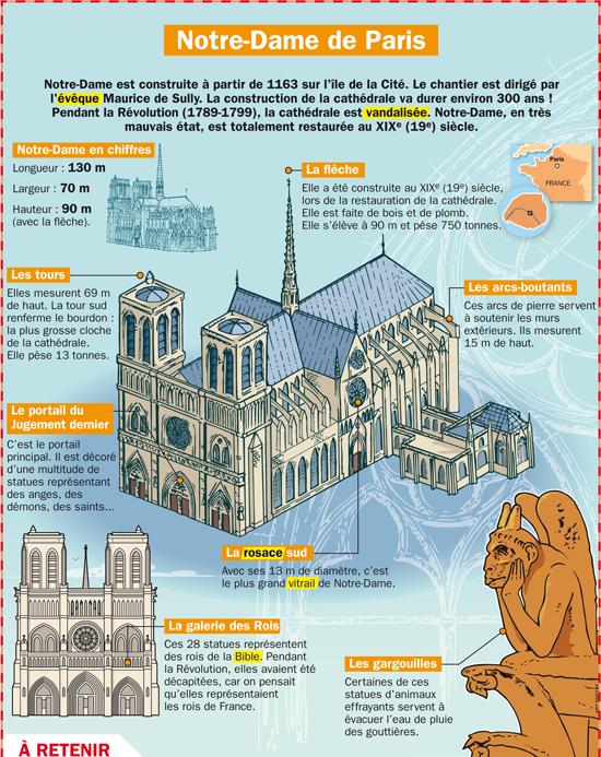 C'est Pas Sorcier Notre Dame De Paris : c'est, sorcier, notre, paris, NOTRE, PARIS, GRANDE