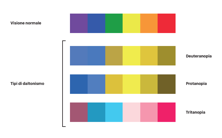 Piccolo schema illustrativo delle varie forme di daltonismo esistenti messe a confronto con la visione normale