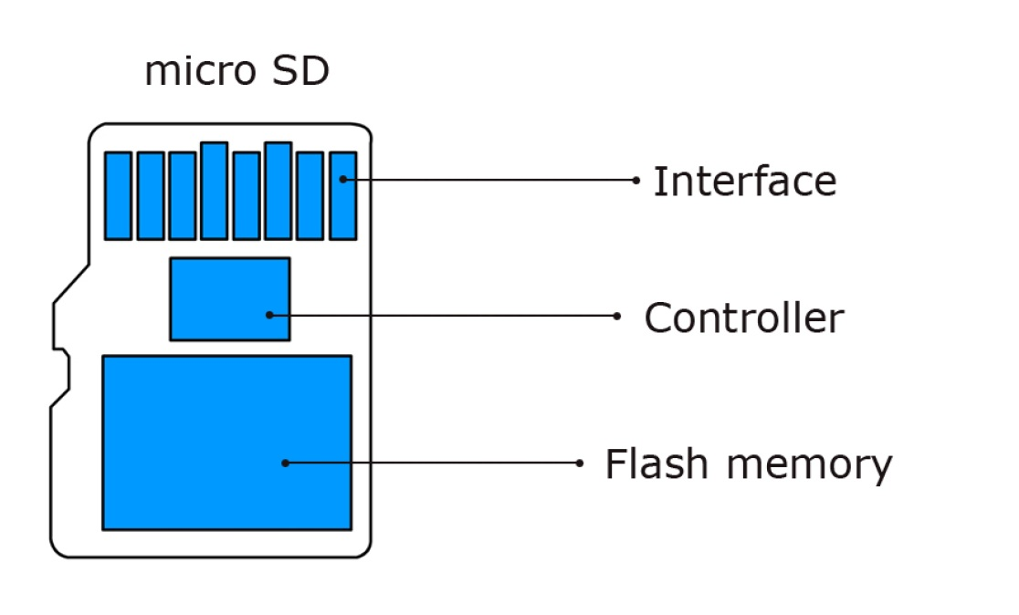 PC-3000 Flash  How to recover data from a monolith (microSD