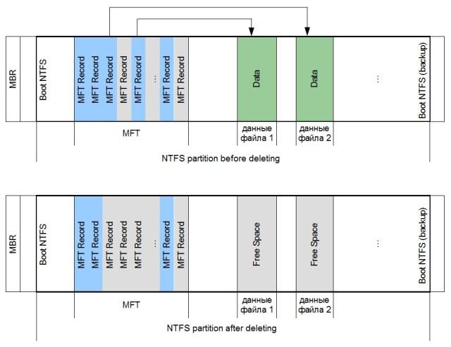 NTFSfilesscheme
