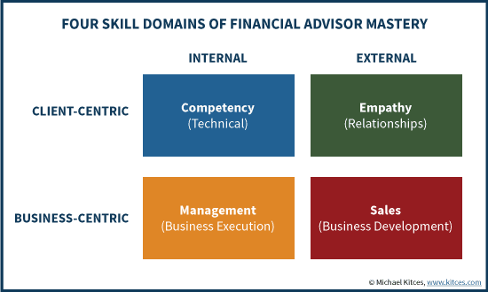 Skills a financial advisor needs
