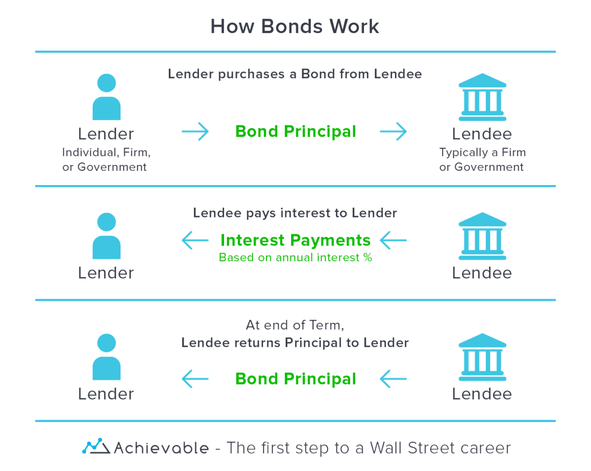 How Bonds Work - A Visual Guide
