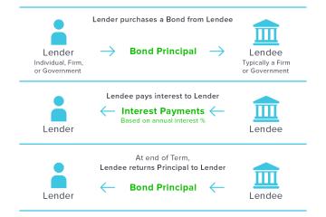 How Bonds Work - A Visual Guide